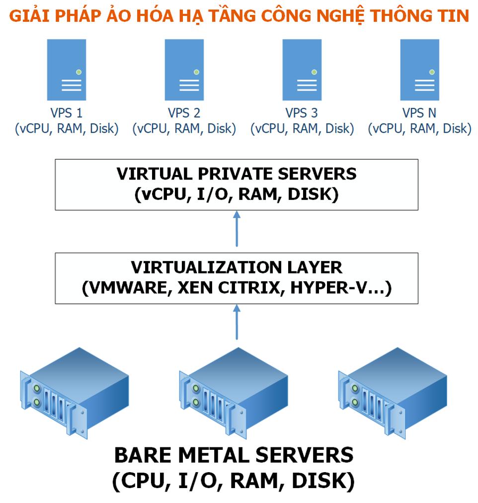 giải pháp ảo hoá hạ tầng công nghệ thông tin